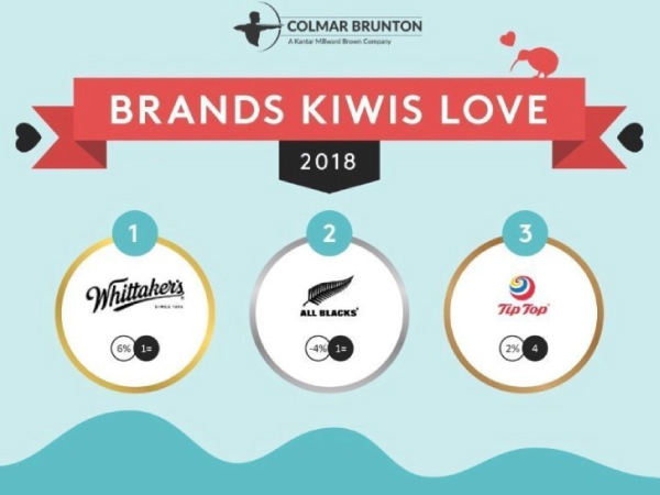 3 most loved brands among Kiwis
