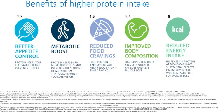 Benefits of higher protein intake