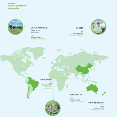 Fonterra- Factsheet Milk Pools